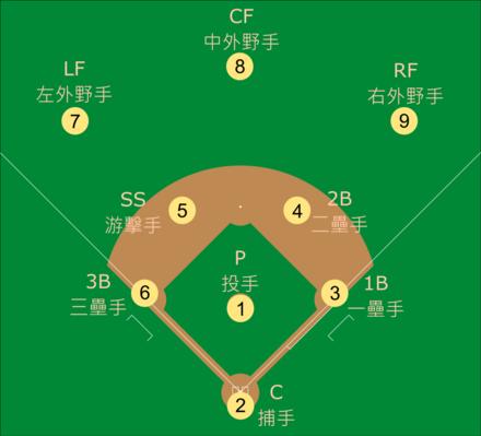 棒球1到9守備位置代號